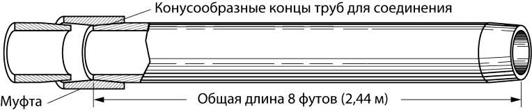 Работа с керамическими и стекловолоконными трубами