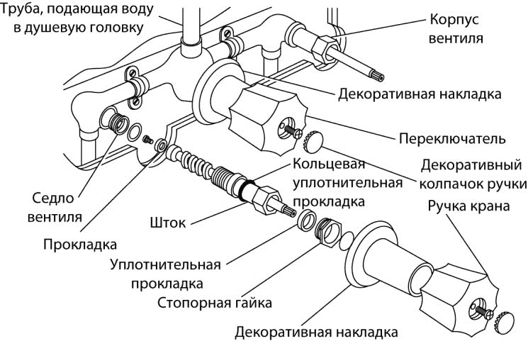 Ремонт смесителей с двумя и тремя ручками