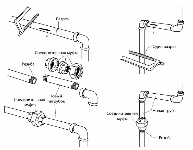 Ремонт оцинкованных стальных труб