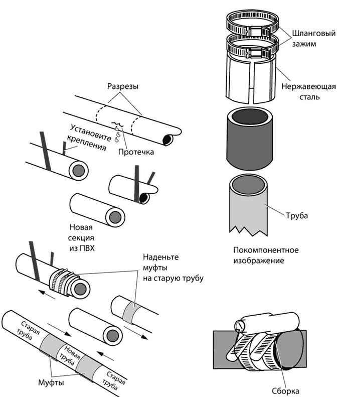 Ремонт сливных и вентиляционных труб