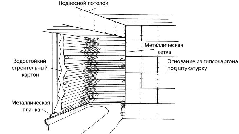 Подготовка стен к установке ванны и душа