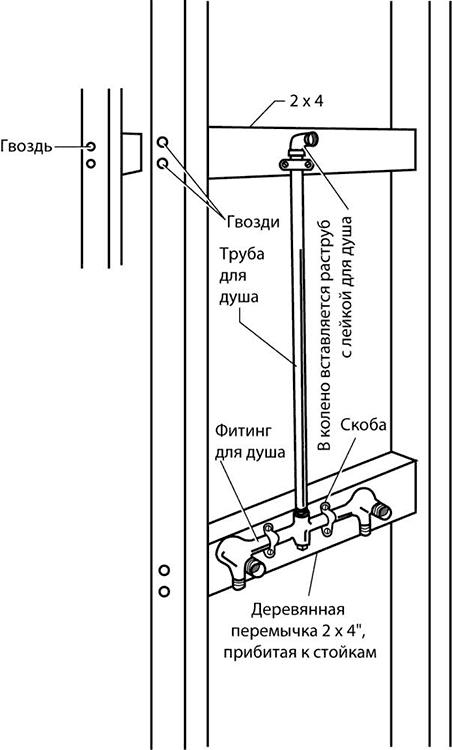 Трубы и смесители