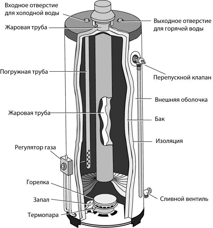 Установка или замена водонагревателя