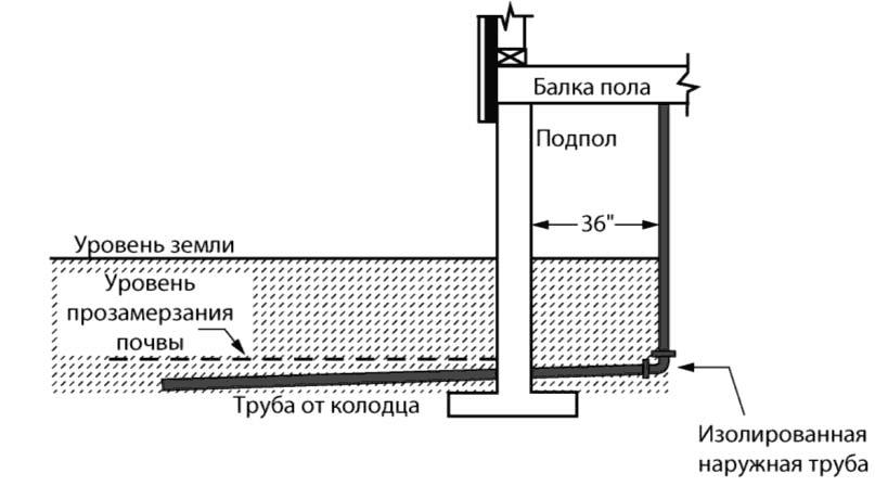 Система водоснабжения и методы ее управления и контроля