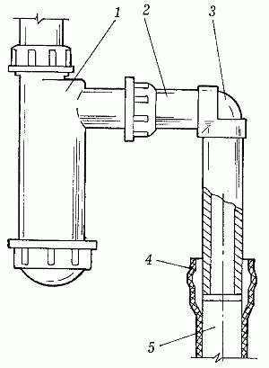 Виды сантехнического оборудования