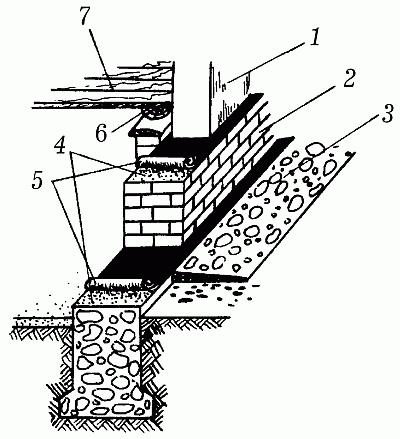 Выполнение гидроизоляции
