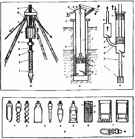 Оборудование для строительства трубчатых колодцев
