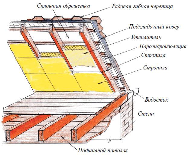 Мансарда: конструктивные особенности и интерьер