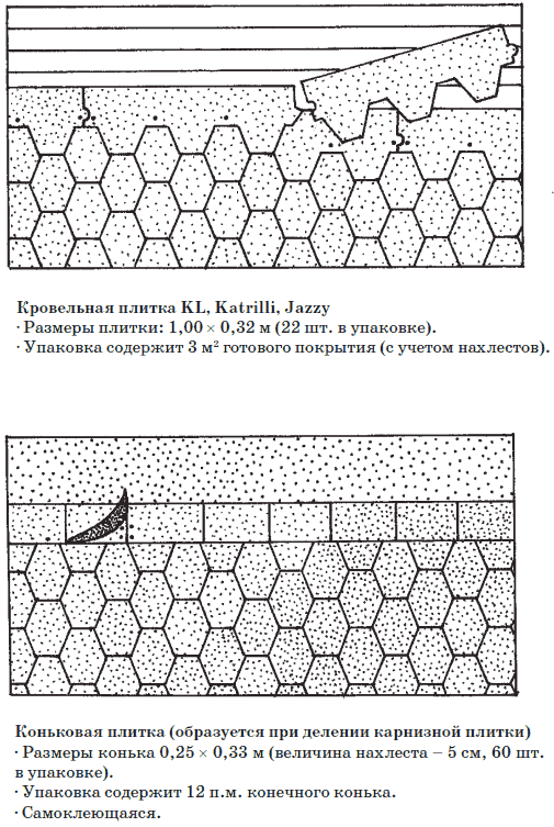 Устройства плиточной кровли