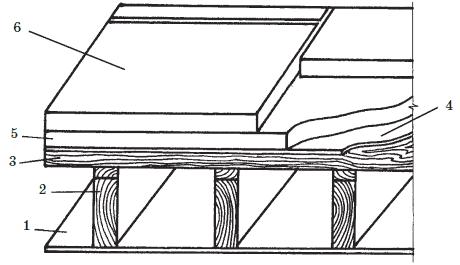 Наружное утепление плоской крыши