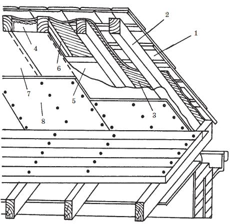 Утепление скатов крыши