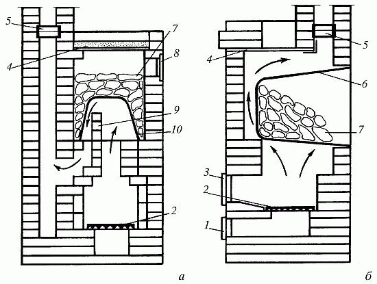 Порядовка каменная печь для бани своими руками