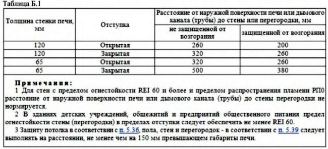 Таблица Б.1