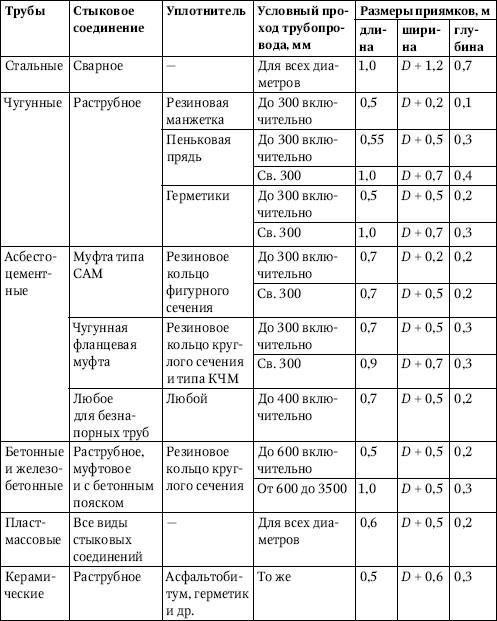 Обозначение, принятое в табл. 2.4: D