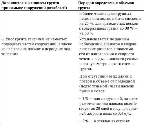Таблица 2.19.