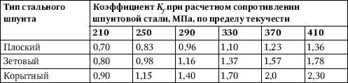 Таблица 2.29.