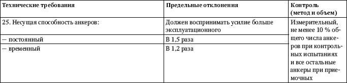 Обозначение, принятое в табл. 2.34: d –