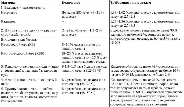 Таблица 3.8.