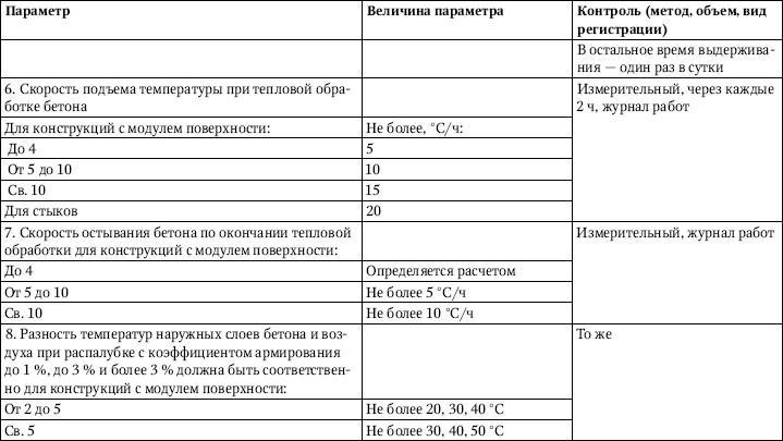 Бетонные работы при отрицательных температурах