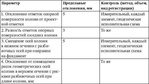 Дополнительные правила монтажа конструкций многоэтажных зданий