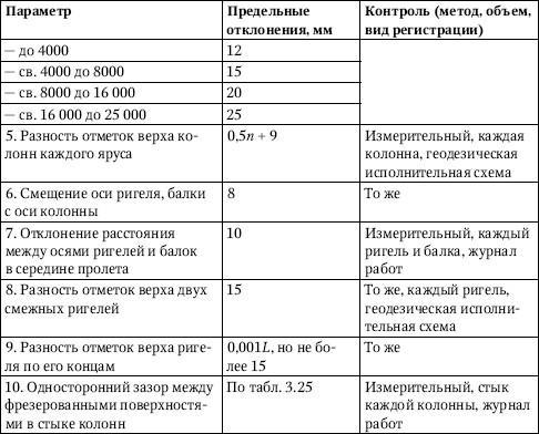 Обозначения, принятые в табл. 3.28: n
