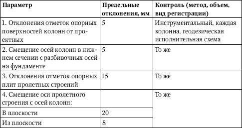 Дополнительные правила монтажа конструкций транспортерных галерей