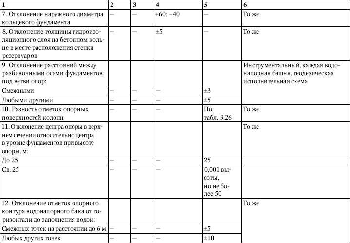 Дополнительные правила монтажа резервуарных конструкций