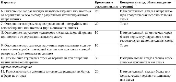 Таблица 3.32.