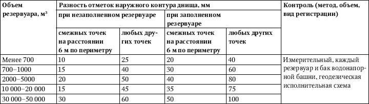 Таблица 3.33.