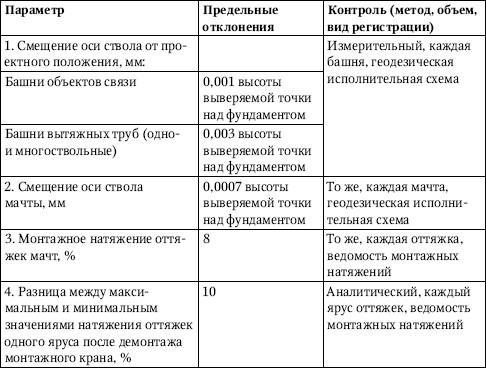 Дополнительные правила монтажа антенных сооружений связи и башен вытяжных труб