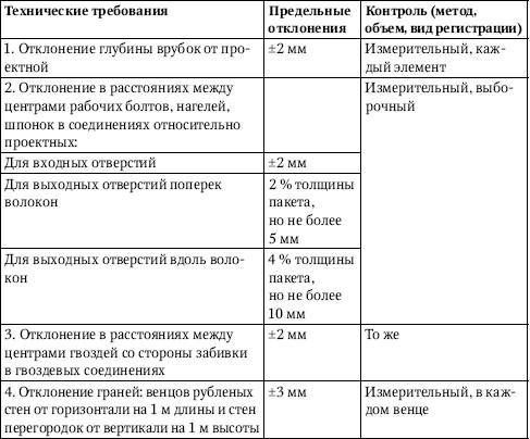 <a href='https://stroim-domik.ru/sbooks/book/1/art/10-plotnichnie-raboti-na-stroitelstve/0-54-obschie-svedeniya-o-montazhe-derevyannih-konstruktsii' target='_self'>Монтаж деревянных конструкций</a>