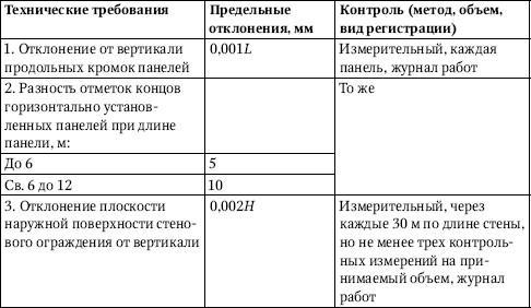 Обозначения, принятые в табл. 3.40: L