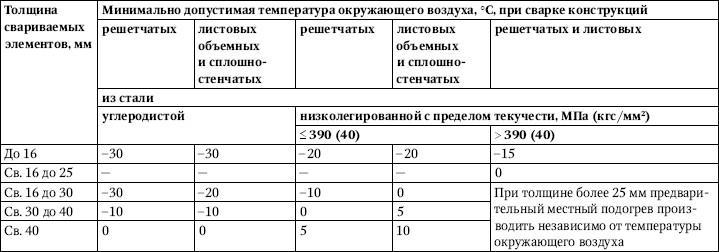 Таблица 3.55.