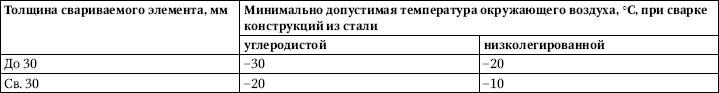 <a href='https://kran-info.ru/b/book/5/page/3-3-metallokonstruktsii/29-3-2-sborka-i-podgotovka-k-svarke' target='_blank' rel='external'>Сборка и сварка</a> монтажных соединений стальных конструкций