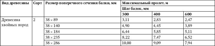 Таблица 4.7.