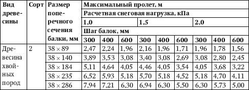 Таблица 4.26.