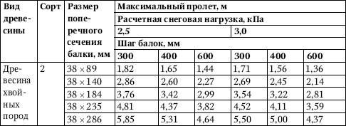 Таблица 4.27.