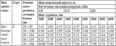 Таблица 4.28.