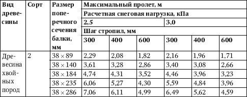 Таблица 4.29.