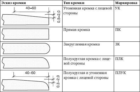 Виды гипсокартонных листов и особенности их применения