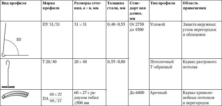 Таблица 5.5.