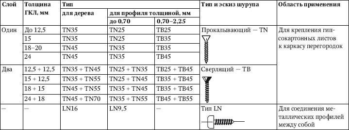 Таблица 5.7.