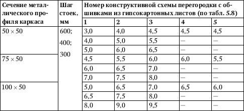 Таблица 5.10.
