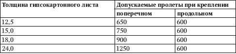 Виды каркасно-обшивных перегородок и особенности их применения
