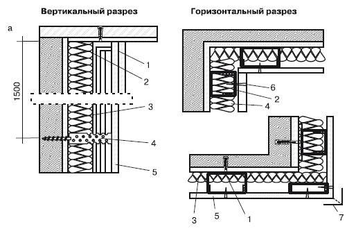 Облицовка стен с использованием ГКЛ