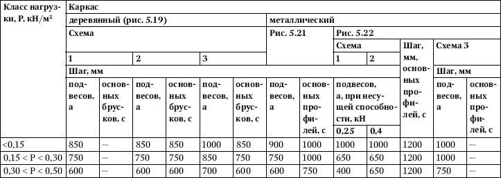 Монтаж подвесных потолков из ГКЛ