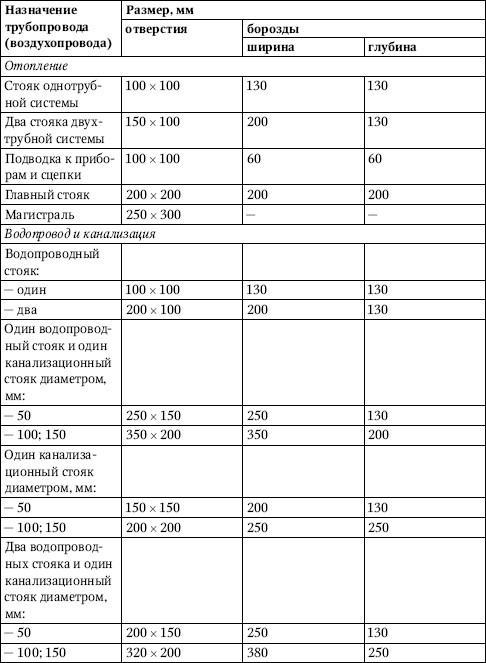 Отверстия и борозды для прокладки трубопроводов и воздухопроводов в перекрытиях, стенах и перегородках