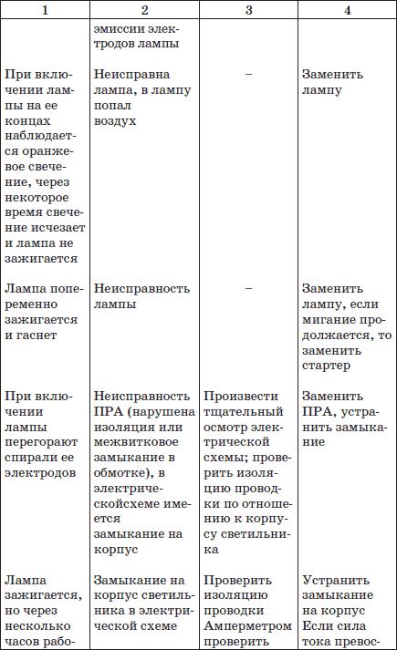Характерные <a href='https://stroim-domik.ru/lib/b/book/491243970/35' target='_self'>неисправности электрооборудования</a> и способы их устранения