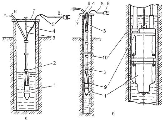 Использование электронасосов для водоснабжения