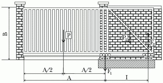 Рисунок 47. Схема распределения нагрузок: Р – вес основной части ворот; P<sub>Т</sub> – вес технологической части ворот; F<sub>1</sub> – сила тяжести, действующая на роликовую опору 1; F<sub>2</sub> – сила реакции, действующая на роликовую опору 2; A – ширина проема ворот; I – расстояние между центрами роликовых опор; B – высота ворот